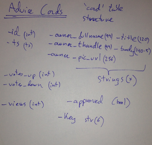 advicecards_tablestructure